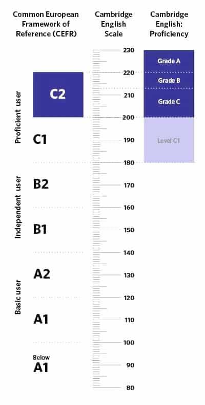 Grados Proficiency CPE C2