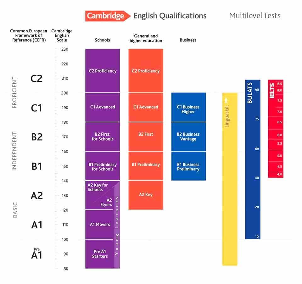proficiency examen c2
